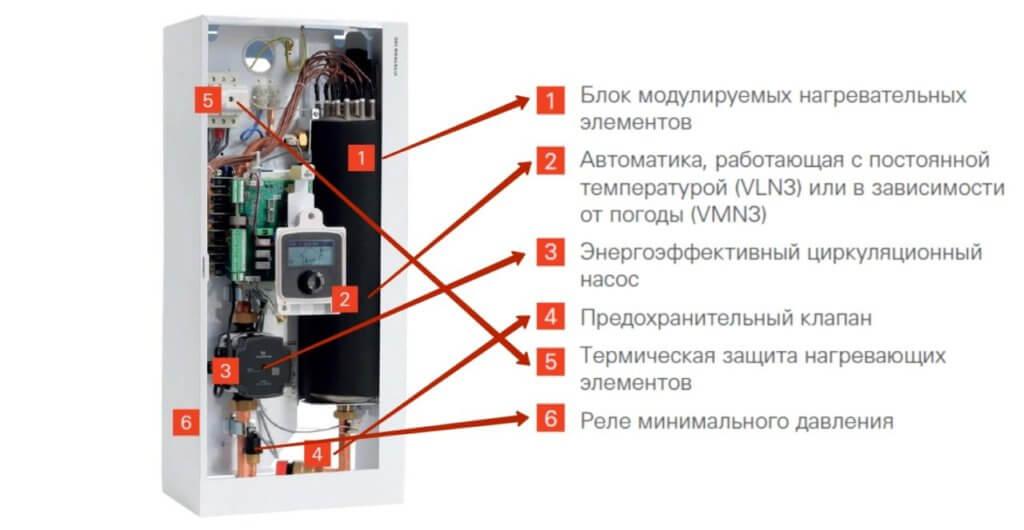 Viessmann VITOTRON 100 - Электрический котел