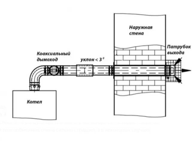 zamerzaet-dymohod-gazovogo-kotla-instrukcia-gradus