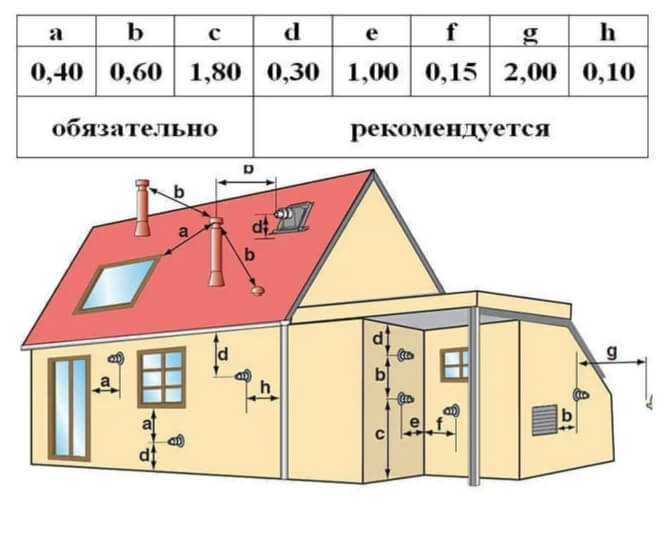 zamerzaet-dymohod-gazovogo-kotla-shema